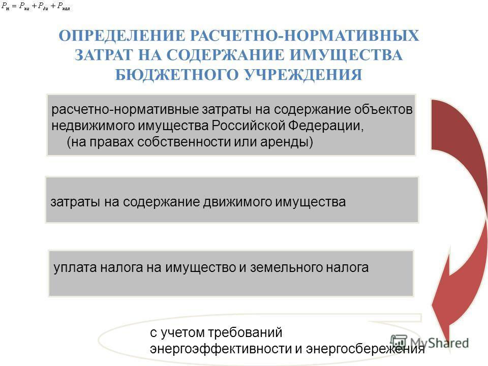 СЛАЙД11 ОПРЕДЕЛЕНИЕ РАСЧЕТНО-НОРМАТИВНЫХ ЗАТРАТ НА СОДЕРЖАНИЕ ИМУЩЕСТВА БЮДЖЕТНОГО УЧРЕЖДЕНИЯ расчетно-нормативные затраты на содержание объектов недвижимого имущества Российской Федерации, (на правах собственности или аренды) затраты на содержание д