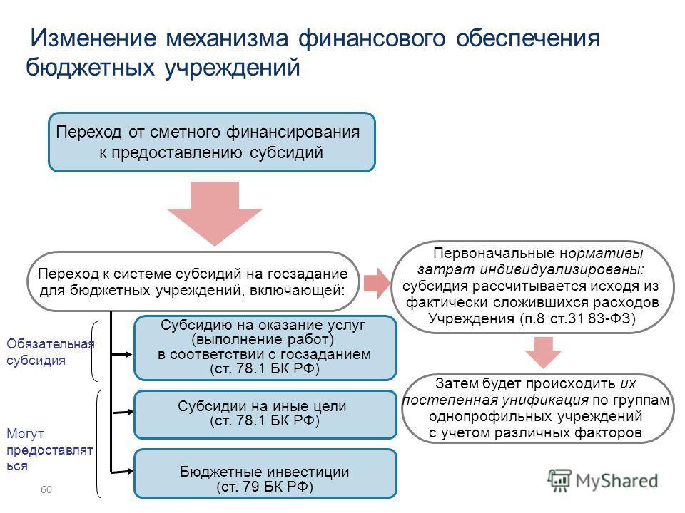60 Изменение механизма финансового обеспечения бюджетных учреждений Переход к системе субсидий на госзадание для бюджетных учреждений, включающей: Первоначальные нормативы затрат индивидуализированы: субсидия рассчитывается исходя из фактически сложи