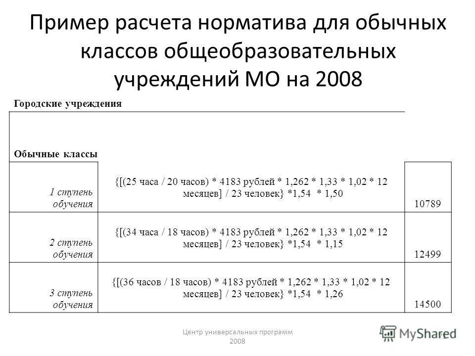 Центр универсальных программ 2008 71 Пример расчета норматива для обычных классов общеобразовательных учреждений МО на 2008 Городские учреждения Обычные классы 1 ступень обучения {[(25 часа / 20 часов) * 4183 рублей * 1,262 * 1,33 * 1,02 * 12 месяцев