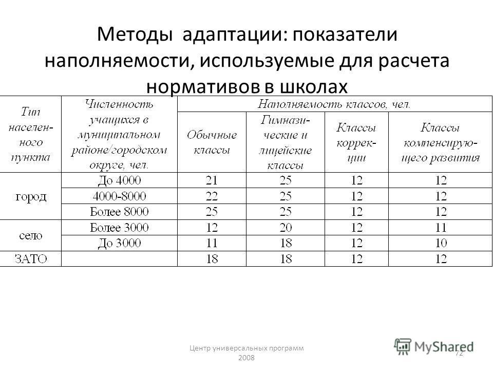 Центр универсальных программ 2008 72 Методы адаптации: показатели наполняемости, используемые для расчета нормативов в школах