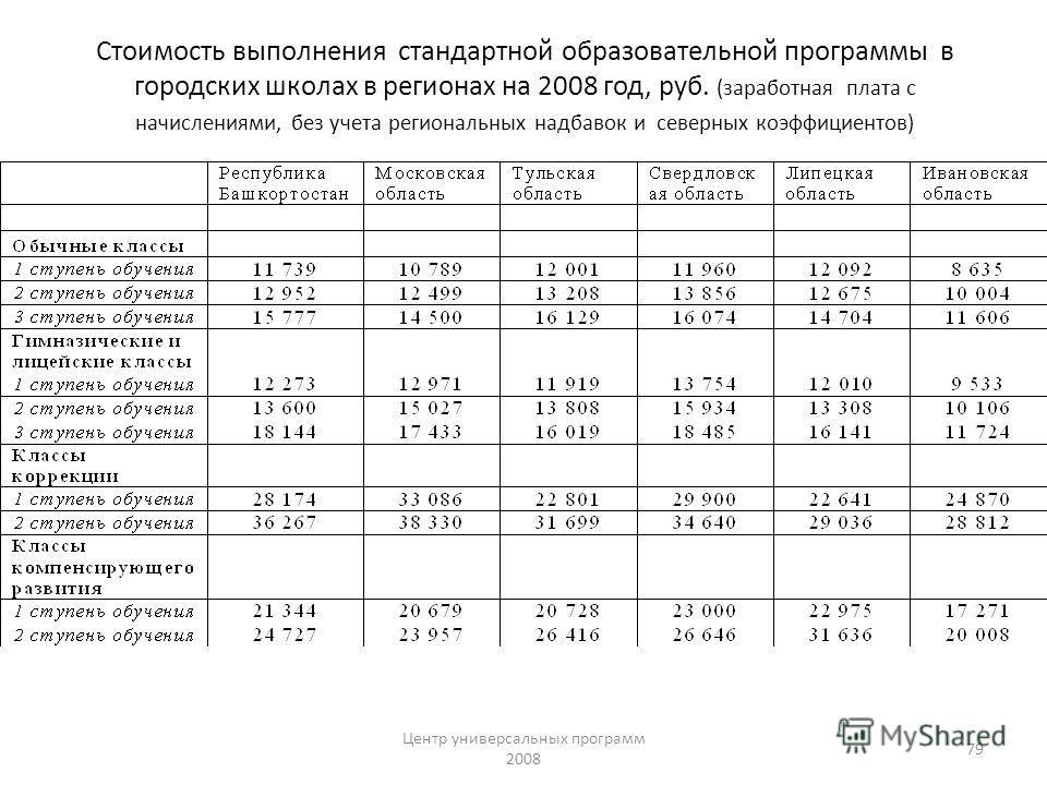 Центр универсальных программ 2008 79 Стоимость выполнения стандартной образовательной программы в городских школах в регионах на 2008 год, руб. (заработная плата с начислениями, без учета региональных надбавок и северных коэффициентов)