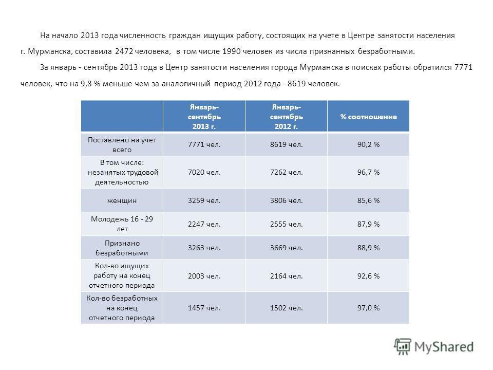 На начало 2013 года численность граждан ищущих работу, состоящих на учете в Центре занятости населения г. Мурманска, составила 2472 человека, в том числе 1990 человек из числа признанных безработными. За январь - сентябрь 2013 года в Центр занятости