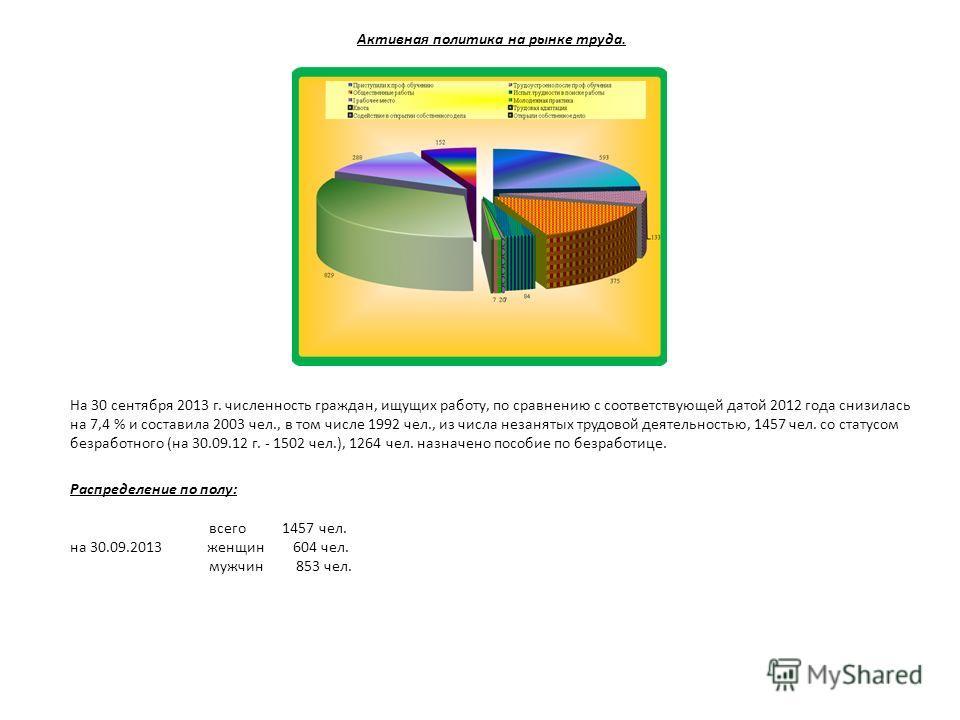 Активная политика на рынке труда. На 30 сентября 2013 г. численность граждан, ищущих работу, по сравнению с соответствующей датой 2012 года снизилась на 7,4 % и составила 2003 чел., в том числе 1992 чел., из числа незанятых трудовой деятельностью, 14