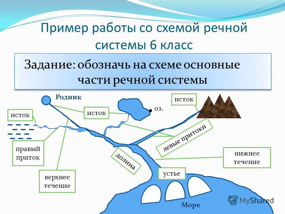 Пример работы со схемой речной системы 6 класс Задание: обозначь на схеме основные части речной системы оз. Родник исток долина исток устье левые притоки Море нижнее течение верхнее течение правый приток