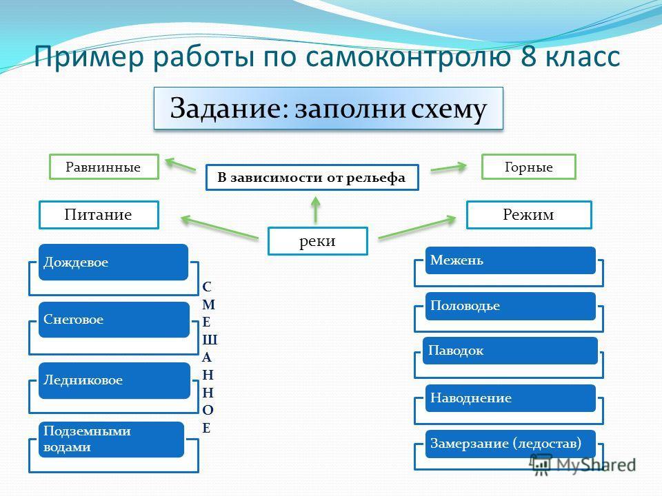 Задание: заполни схему В зависимости от рельефа реки РежимПитание Горные Равнинные ДождевоеСнеговоеЛедниковое Подземными водами МеженьПоловодьеПаводокНаводнениеЗамерзание (ледостав) СМЕШАННОЕСМЕШАННОЕ Пример работы по самоконтролю 8 класс