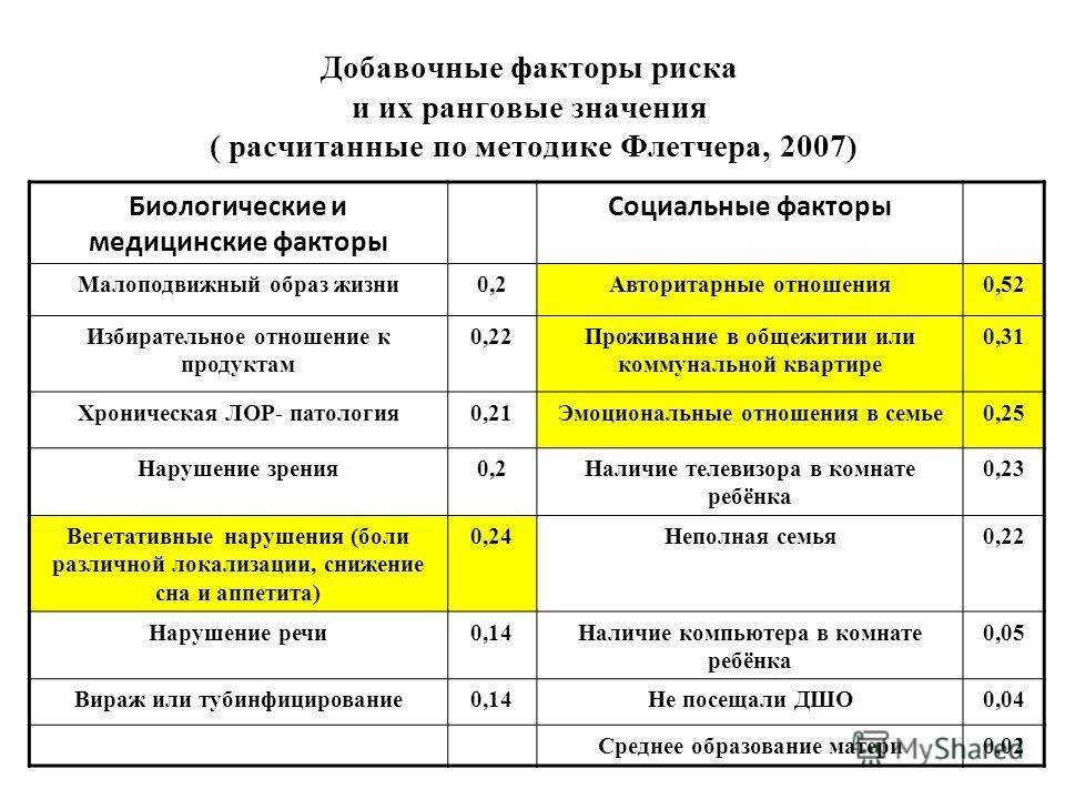 Добавочные факторы риска и их ранговые значения ( расчитанные по методике Флетчера, 2007) Биологические и медицинские факторы Социальные факторы Малоподвижный образ жизни0,2Авторитарные отношения0,52 Избирательное отношение к продуктам 0,22Проживание