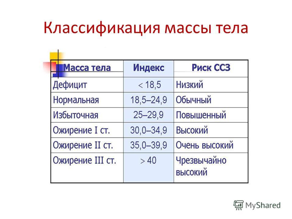 Классификация массы тела