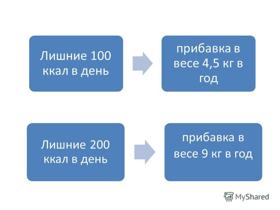 Лишние 100 ккал в день прибавка в весе 4,5 кг в год Лишние 200 ккал в день прибавка в весе 9 кг в год