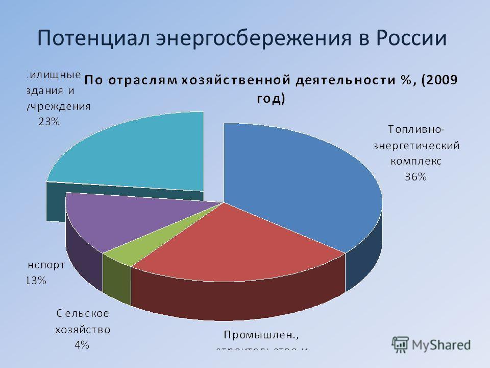 Потенциал энергосбережения в России