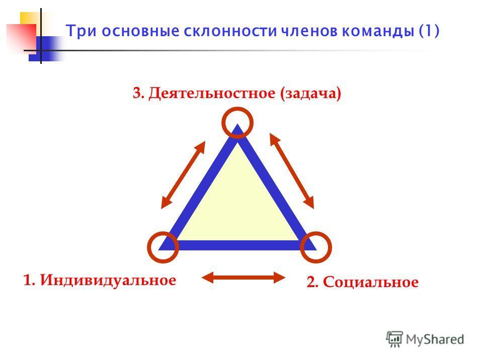 Три основные склонности членов команды (1) 3. Деятельностное (задача) 2. Социальное 1. Индивидуальное