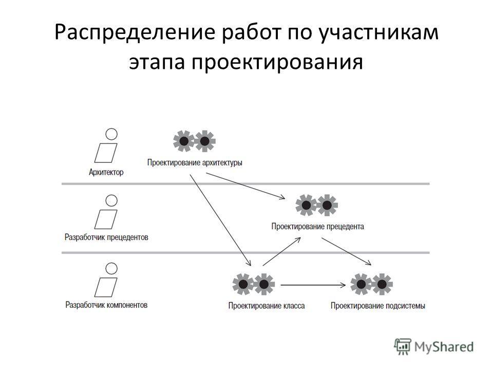 Распределение работ по участникам этапа проектирования