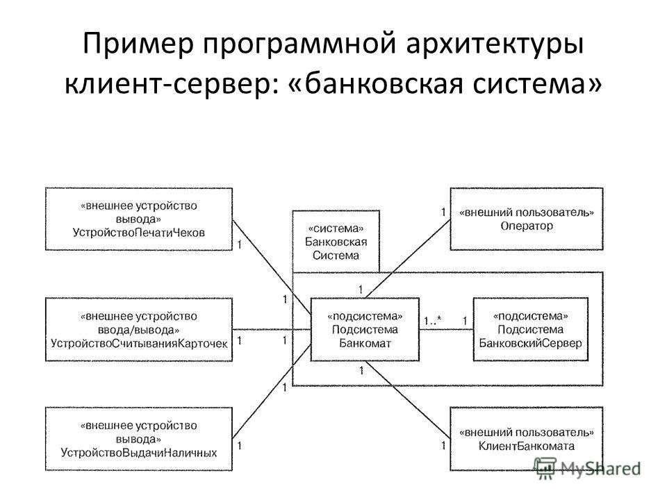 Пример программной архитектуры клиент-сервер: «банковская система»