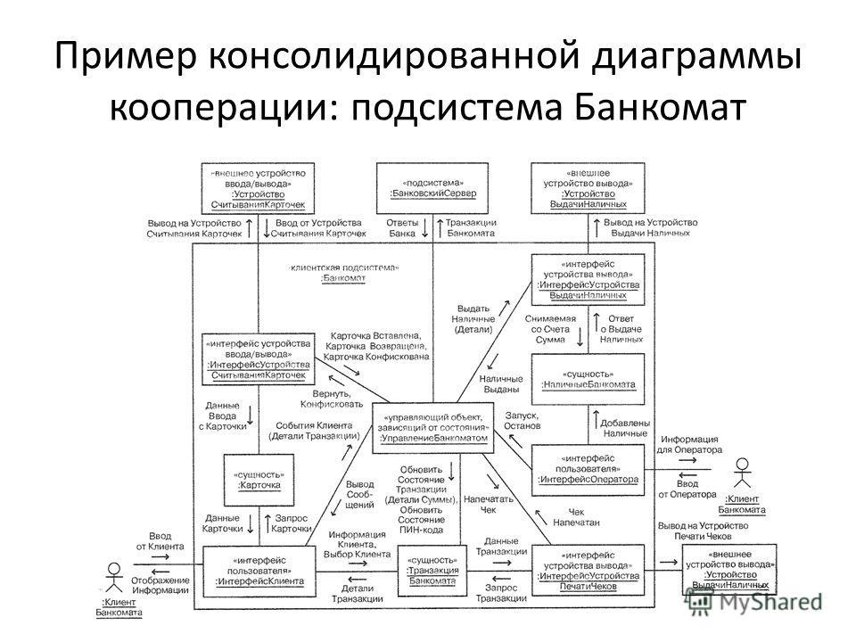 Пример консолидированной диаграммы кооперации: подсистема Банкомат