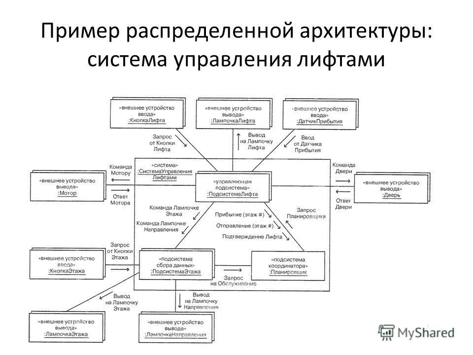 Пример распределенной архитектуры: система управления лифтами