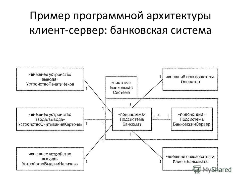 Пример программной архитектуры клиент-сервер: банковская система
