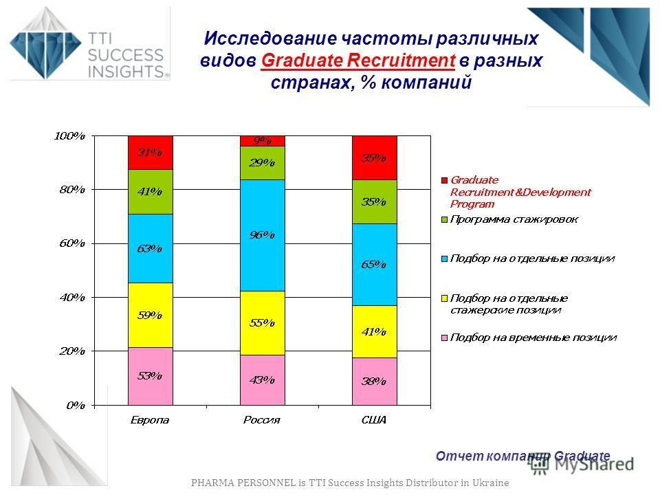 PHARMA PERSONNEL is TTI Success Insights Distributor in Ukraine Исследование частоты различных видов Graduate Recruitment в разных странах, % компаний Отчет компании Graduate