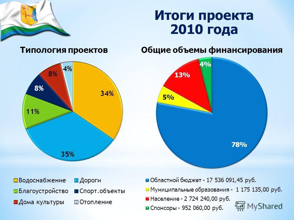 Типология проектов Общие объемы финансирования Итоги проекта 2010 года