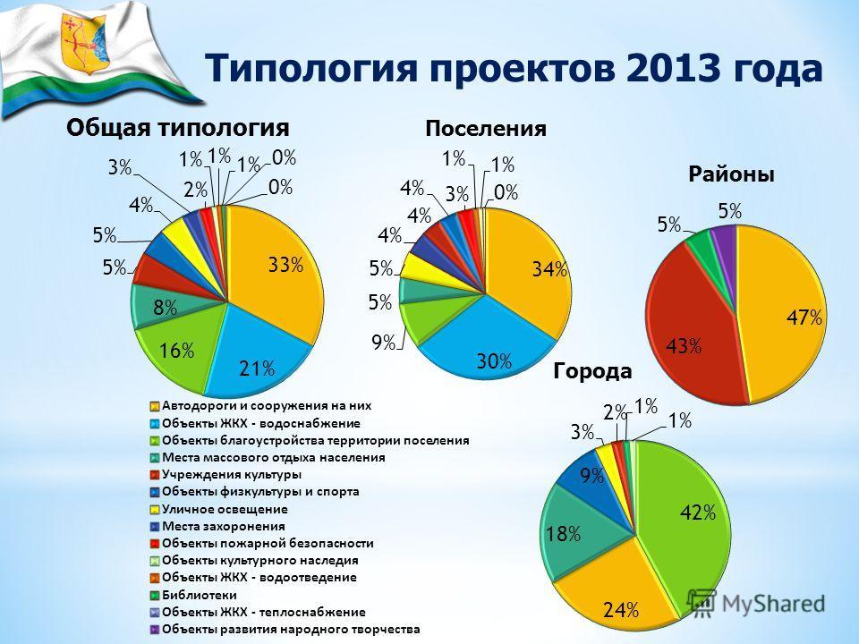 Типология проектов 2013 года Общая типология Поселения Районы Города
