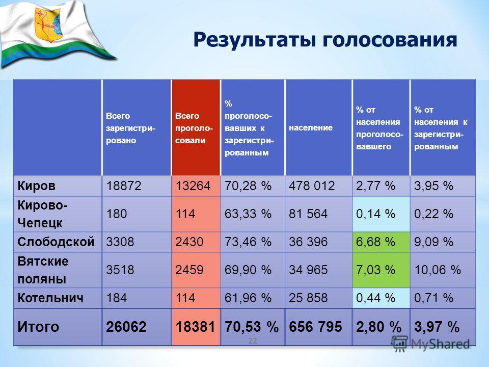 22 Результаты голосования