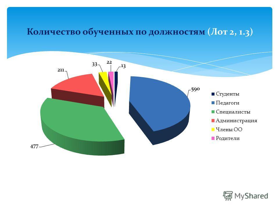 Количество обученных по должностям (Лот 2, 1.3)