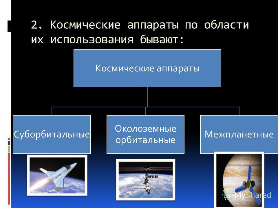 2. Космические аппараты по области их использования бывают: Космические аппараты Суборбитальные Околоземные орбитальные Межпланетные
