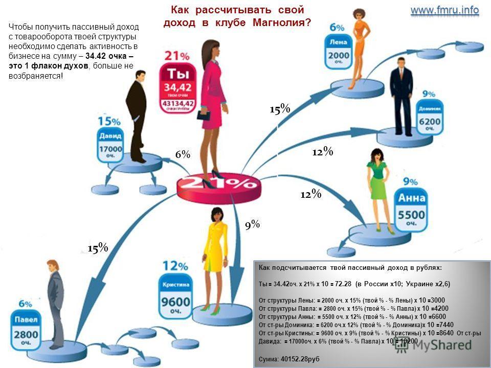 15% 12% 6% 9% 15% Чтобы получить пассивный доход с товарооборота твоей структуры необходимо сделать активность в бизнесе на сумму – 34.42 очка – это 1 флакон духов, больше не возбраняется! Как подсчитывается твой пассивный доход в рублях: Ты = 3 4.42
