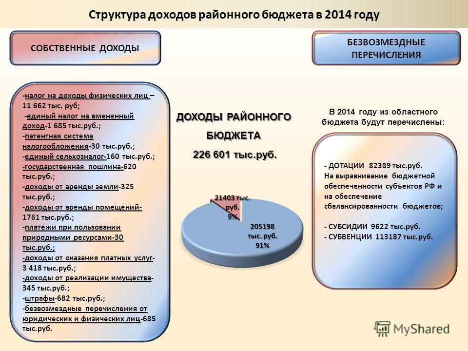 - ДОТАЦИИ 82389 тыс.руб. На выравнивание бюджетной обеспеченности субъектов РФ и на обеспечение сбалансированности бюджетов; - СУБСИДИИ 9622 тыс.руб. - СУБВЕНЦИИ 113187 тыс.руб. БЕЗВОЗМЕЗДНЫЕ ПЕРЕЧИСЛЕНИЯ В 2014 году из областного бюджета будут переч