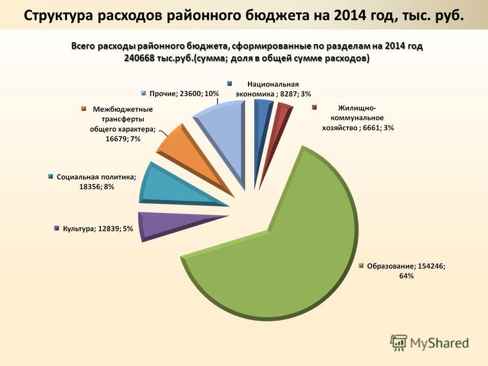 Всего расходы районного бюджета, сформированные по разделам на 2014 год 240668 тыс.руб.(сумма; доля в общей сумме расходов)