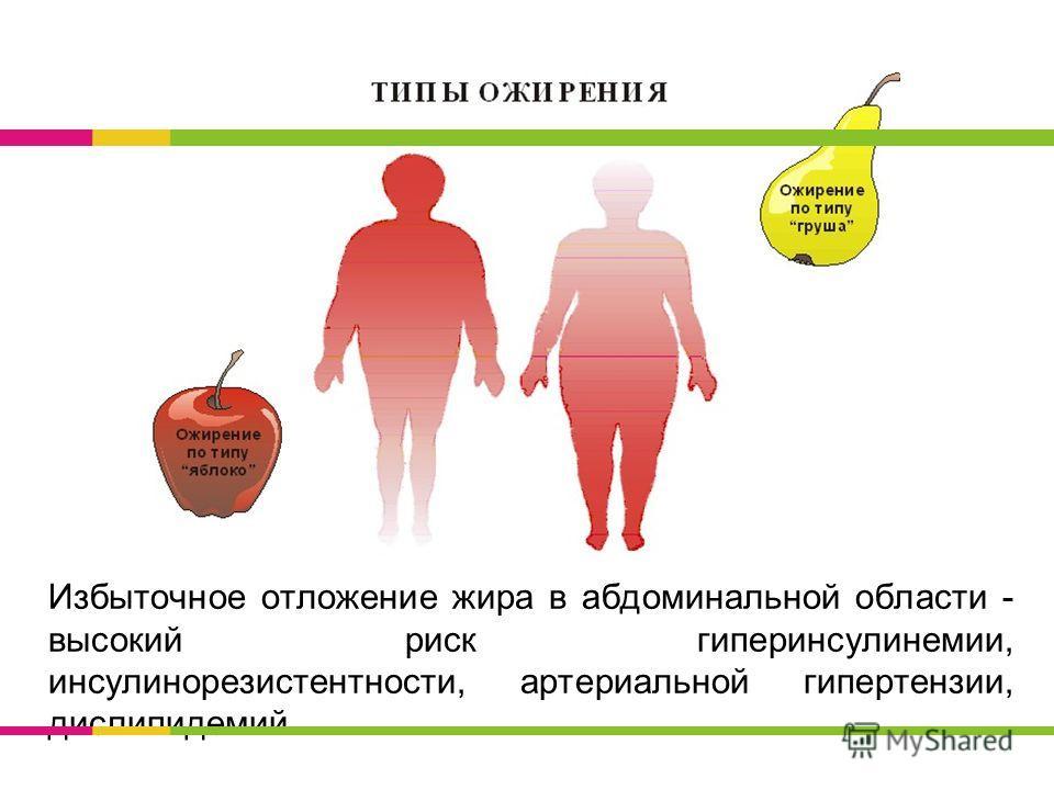 Избыточное отложение жира в абдоминальной области - высокий риск гиперинсулинемии, инсулинорезистентности, артериальной гипертензии, дислипидемий