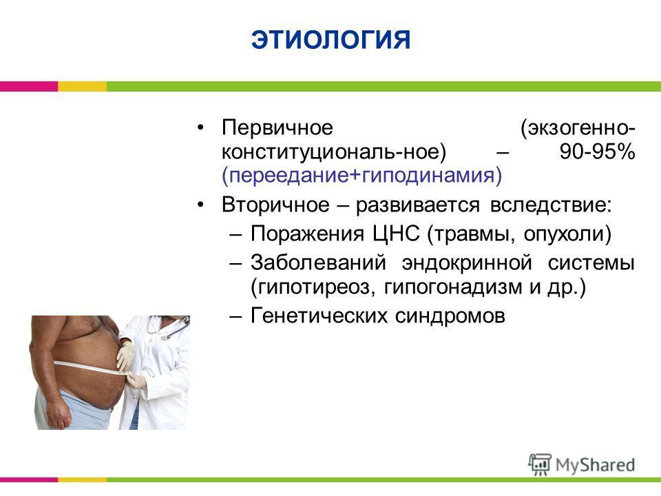 ЭТИОЛОГИЯ Первичное (экзогенно- конституциональ-ное) – 90-95% (переедание+гиподинамия) Вторичное – развивается вследствие: –Поражения ЦНС (травмы, опухоли) –Заболеваний эндокринной системы (гипотиреоз, гипогонадизм и др.) –Генетических синдромов