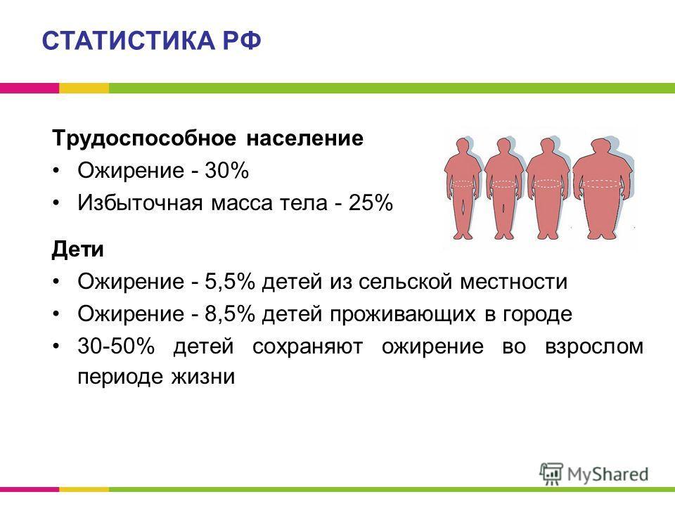 Трудоспособное население Ожирение - 30% Избыточная масса тела - 25% Дети Ожирение - 5,5% детей из сельской местности Ожирение - 8,5% детей проживающих в городе 30-50% детей сохраняют ожирение во взрослом периоде жизни СТАТИСТИКА РФ