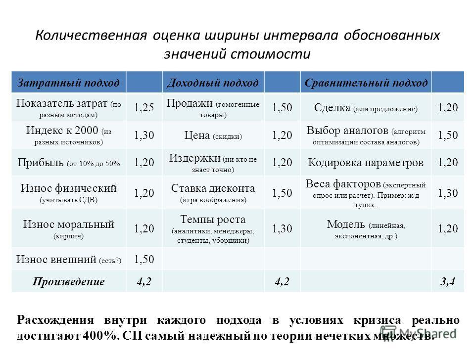 Количественная оценка ширины интервала обоснованных значений стоимости Затратный подход Доходный подход Сравнительный подход Показатель затрат (по разным методам) 1,25 Продажи (гомогенные товары) 1,50Сделка (или предложение) 1,20 Индекс к 2000 (из ра