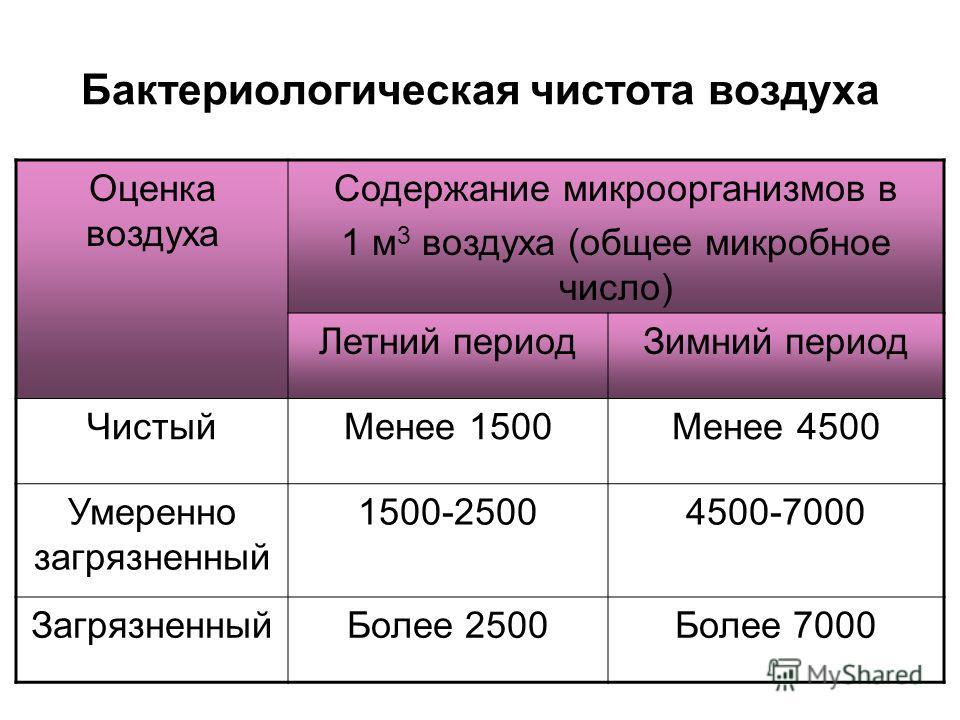 Бактериологическая чистота воздуха Оценка воздуха Содержание микроорганизмов в 1 м 3 воздуха (общее микробное число) Летний периодЗимний период ЧистыйМенее 1500Менее 4500 Умеренно загрязненный 1500-25004500-7000 ЗагрязненныйБолее 2500Более 7000