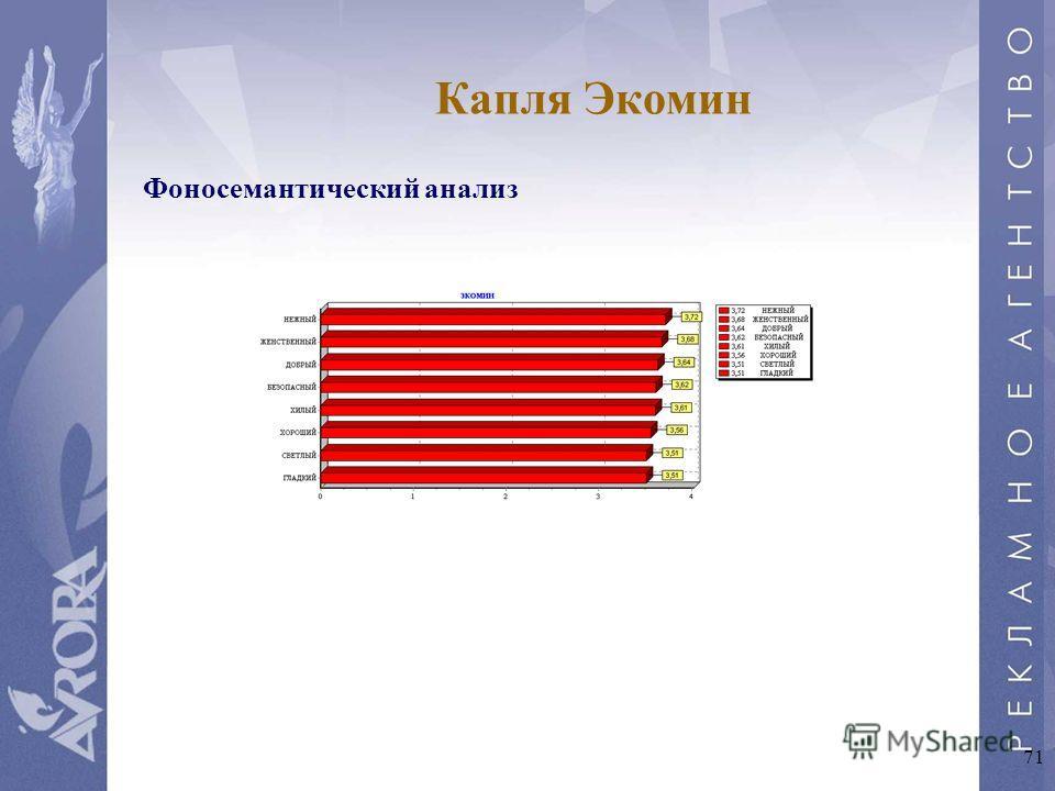 71 Капля Экомин Фоносемантический анализ