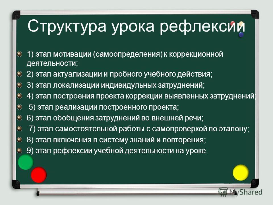 Структура урока рефлексии 1) этап мотивации (самоопределения) к коррекционной деятельности; 2) этап актуализации и пробного учебного действия; 3) этап локализации индивидульных затруднений; 4) этап построения проекта коррекции выявленных затруднений;