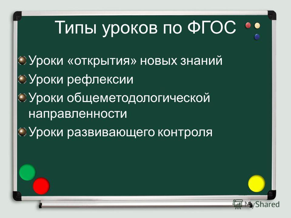 Типы уроков по ФГОС Уроки «открытия» новых знаний Уроки рефлексии Уроки общеметодологической направленности Уроки развивающего контроля