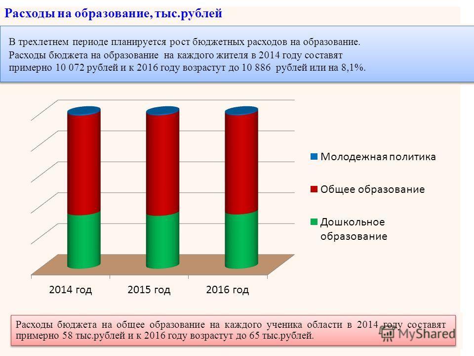 Расходы бюджета на общее образование на каждого ученика области в 2014 году составят примерно 58 тыс.рублей и к 2016 году возрастут до 65 тыс.рублей. Расходы на образование, тыс.рублей В трехлетнем периоде планируется рост бюджетных расходов на образ
