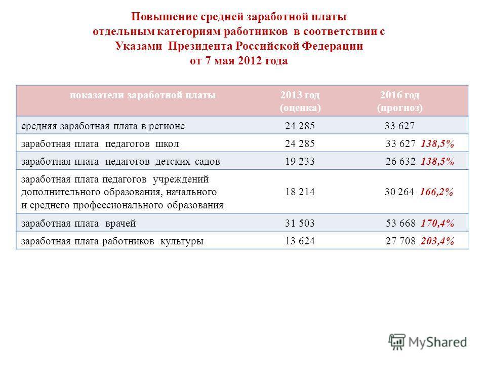 Повышение средней заработной платы отдельным категориям работников в соответствии с Указами Президента Российской Федерации от 7 мая 2012 года показатели заработной платы2013 год (оценка) 2016 год (прогноз) средняя заработная плата в регионе24 28533