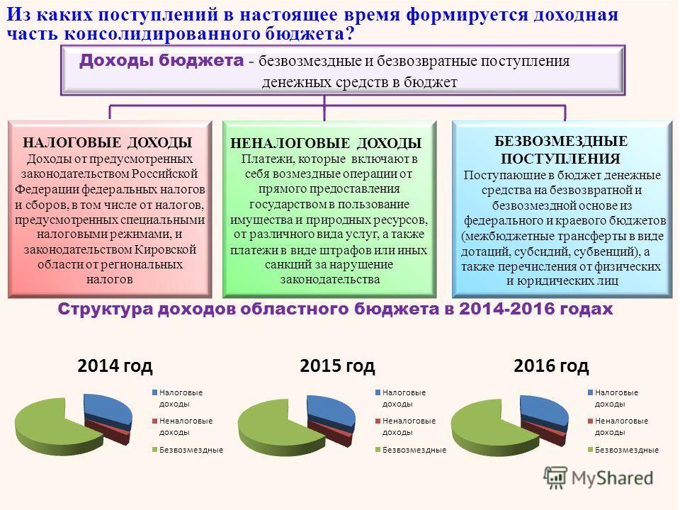 НАЛОГОВЫЕ ДОХОДЫ Доходы от предусмотренных законодательством Российской Федерации федеральных налогов и сборов, в том числе от налогов, предусмотренных специальными налоговыми режимами, и законодательством Кировской области от региональных налогов БЕ