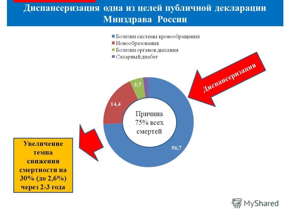 Диспансеризация одна из целей публичной декларации Минздрава России Причина 75% всех смертей Диспансеризация Увеличение темпа снижения смертности на 30% (до 2,6%) через 2-3 года