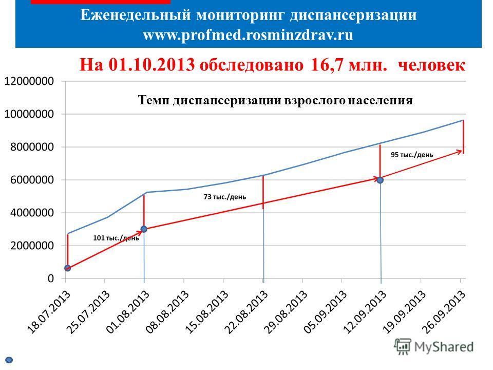 Еженедельный мониторинг диспансеризации www.profmed.rosminzdrav.ru На 01.10.2013 обследовано 16,7 млн. человек Темп диспансеризации взрослого населения