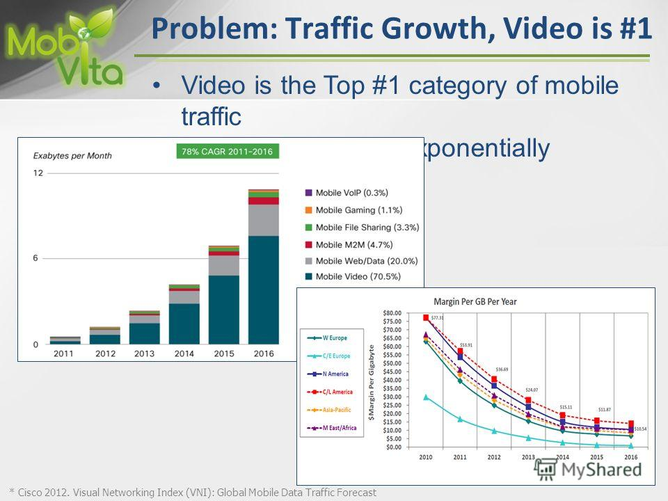 17 Problem: Traffic Growth, Video is #1 Video is the Top #1 category of mobile traffic Video traffic grows exponentially * Cisco 2012. Visual Networking Index (VNI): Global Mobile Data Traffic Forecast 17