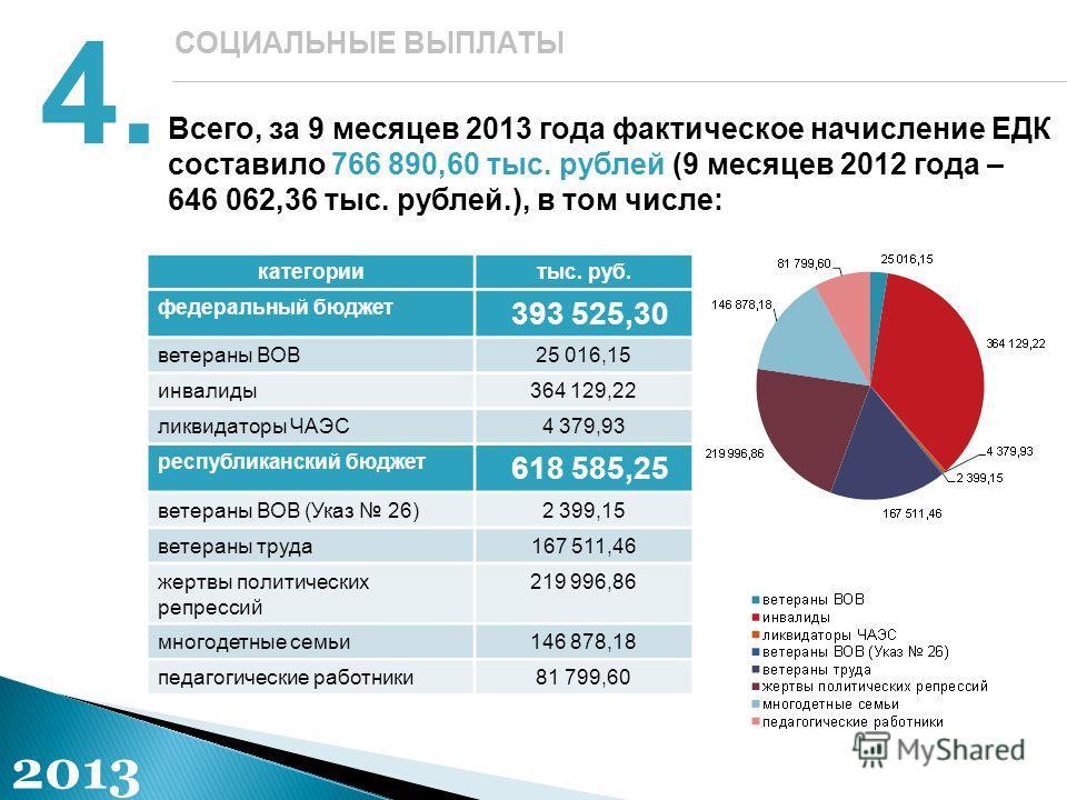 Всего, за 9 месяцев 2013 года фактическое начисление ЕДК составило 766 890,60 тыс. рублей (9 месяцев 2012 года – 646 062,36 тыс. рублей.), в том числе: 4.4. СОЦИАЛЬНЫЕ ВЫПЛАТЫ категориитыс. руб. федеральный бюджет 393 525,30 ветераны ВОВ25 016,15 инв