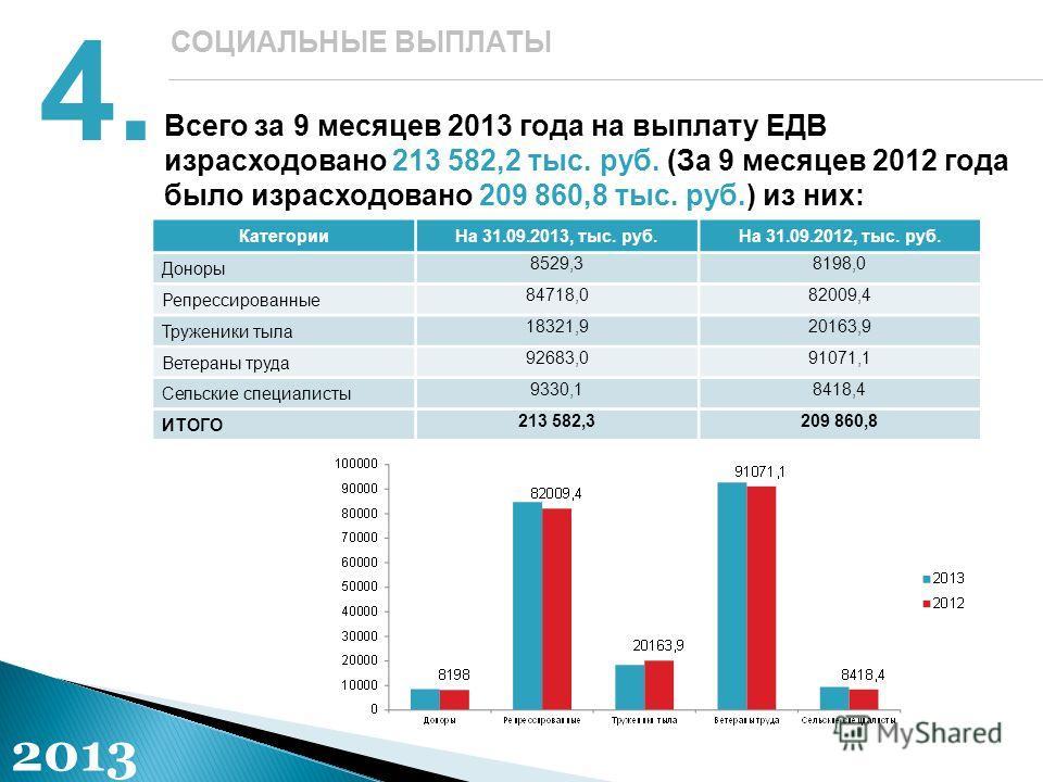 Всего за 9 месяцев 2013 года на выплату ЕДВ израсходовано 213 582,2 тыс. руб. (За 9 месяцев 2012 года было израсходовано 209 860,8 тыс. руб.) из них: 4.4. СОЦИАЛЬНЫЕ ВЫПЛАТЫ КатегорииНа 31.09.2013, тыс. руб.На 31.09.2012, тыс. руб. Доноры 8529,38198,
