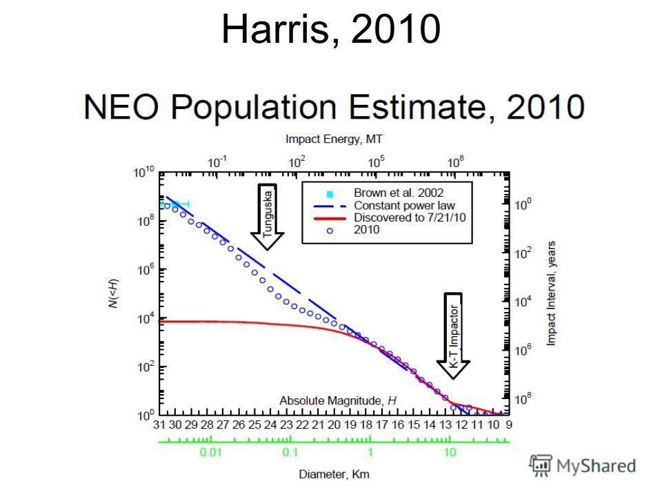 Harris, 2010