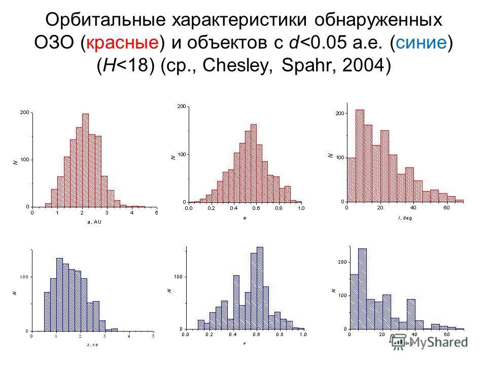 Орбитальные характеристики oбнаруженных ОЗО (красные) и объектов с d
