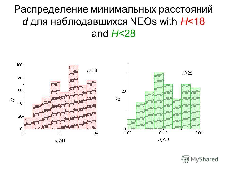 Распределение минимальных расстояний d для наблюдавшихся NEOs with H