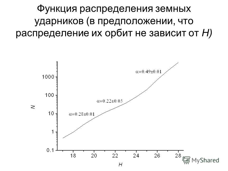 Функция распределения земных ударников (в предположении, что распределение их орбит не зависит от H)