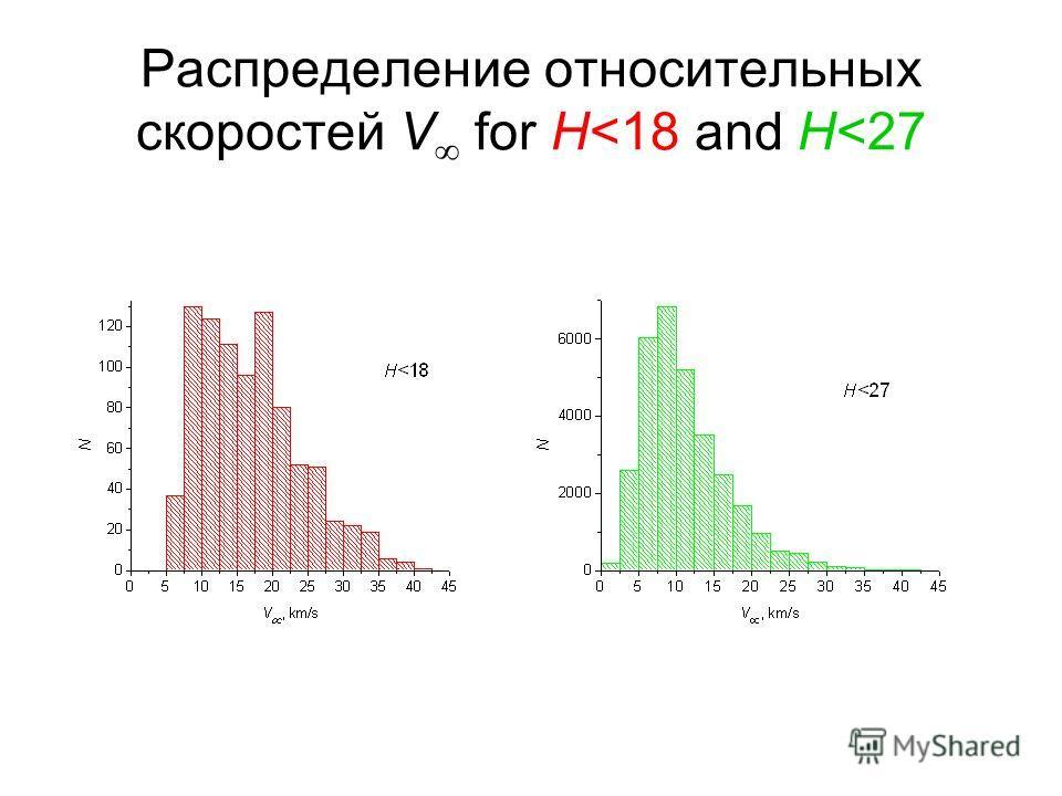 Распределение относительных скоростей V for H