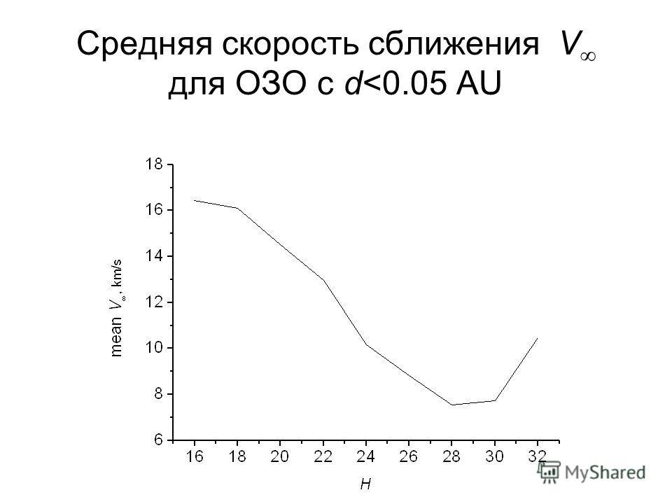 Средняя скорость сближения V для ОЗО с d